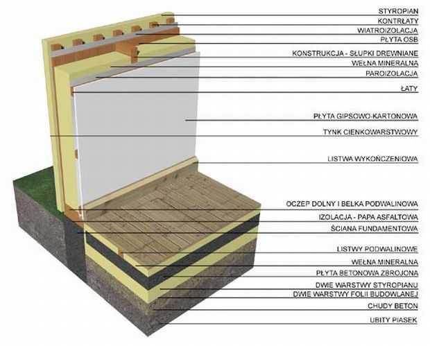 ecohouse domy z drewna