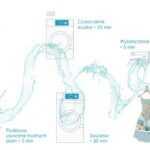 Electrolux system lagoon